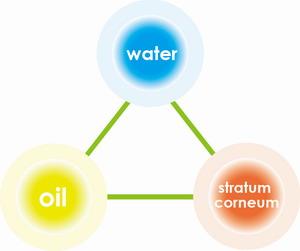 Oil & Water Balancing